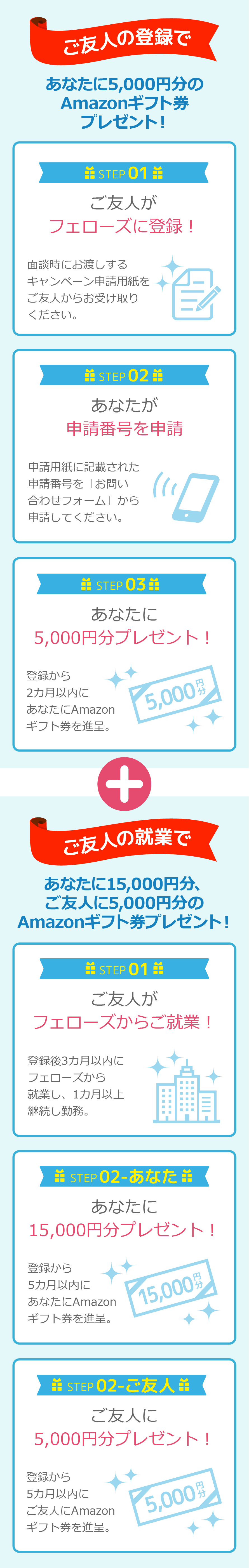 ご友人のご登録であなたに5,000円分、ご友人のご就業であなたに15,000円分、ご友人に5,000円分のAmazonギフト券プレゼント!