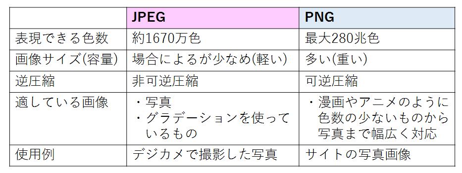 jpgpng比較表